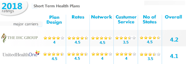 Best Rated Health Insurance Companies >> Best Gap Health Insurance Options Available To You